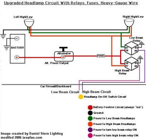 brighten your lights ndash installing headlight relays 1991 jeep wrangler radio wiring diagram