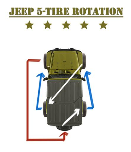 How Often To Rotate Tires >> Jeep jk rotate tires