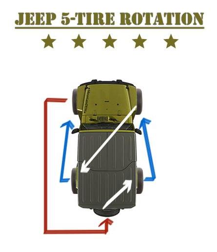 Jeep Wrangler JK CJ TJ YJ Liberty Cherokee 5 Tire Rotation   jeepfan.com